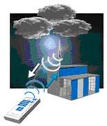 Saint Elme Active 2 D Lightning Conductors Test