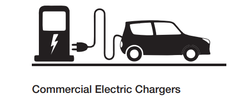 Electric vehicle charging Solutions In India