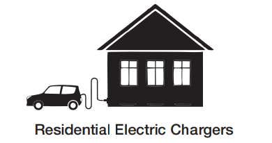 Electric vehicle charging Solutions In UAE